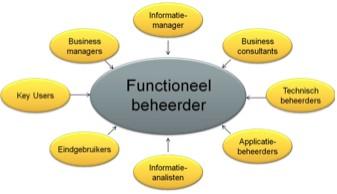 Functioneel Beheerder senior / junior