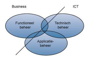 Functioneel Aplicatie Beheerder